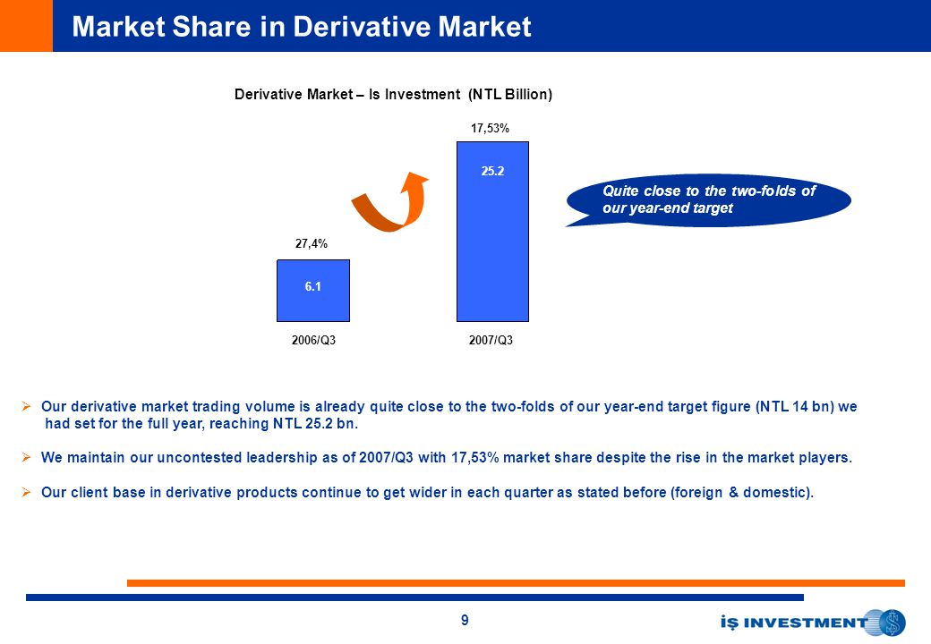 9 Market Share in Derivative Market Derivative Market – Is Investment (NTL Billion) 2006/Q32007/Q3 6.1 25.2 17,53% 27,4%   Our derivative market trading volume is already quite close to the two-folds of our year-end target figure (NTL 14 bn) we had set for the full year, reaching NTL 25.2 bn.