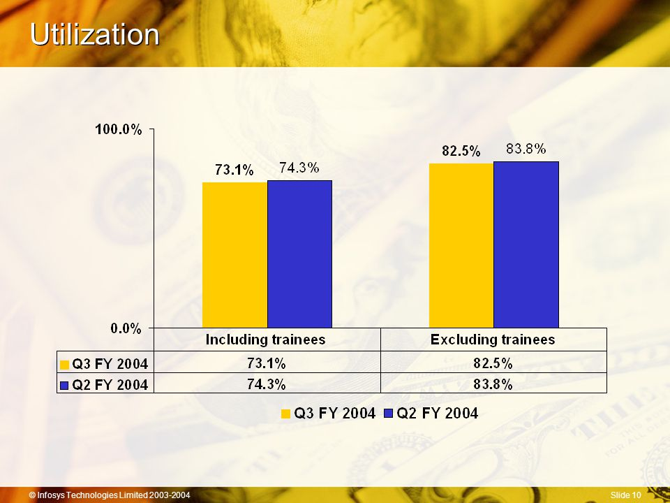 © Infosys Technologies Limited 2003-2004Slide 10 Utilization