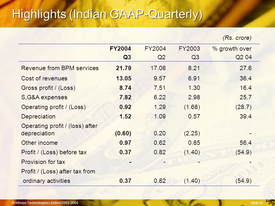 © Infosys Technologies Limited 2003-2004Slide 24 Highlights (Indian GAAP-Quarterly) (Rs.