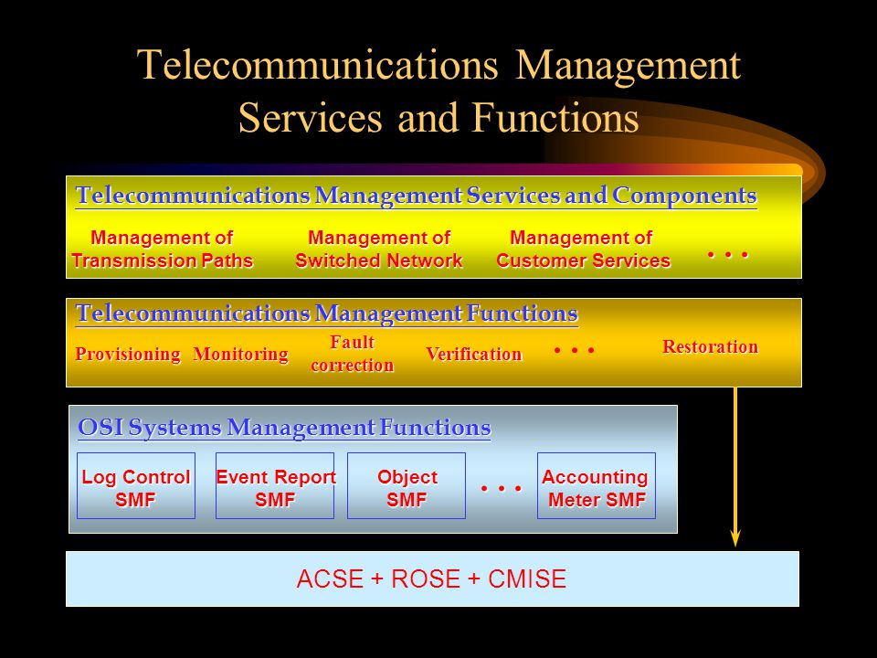 Telecommunications Management Services and Functions ACSE + ROSE + CMISE Telecommunications Management Services and Components Management of Transmission Paths Management of Switched Network Management of Customer Services Telecommunications Management Functions ProvisioningMonitoring Faultcorrection Verification Restoration OSI Systems Management Functions Log Control SMF Event Report SMFObjectSMFAccounting Meter SMF...