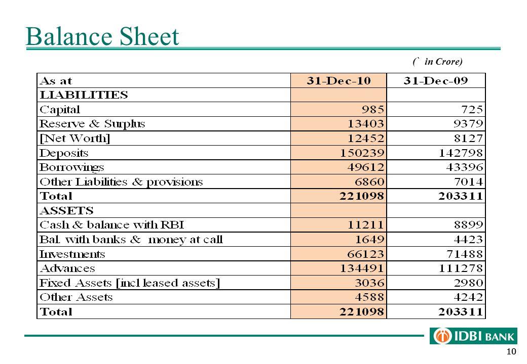 10 Balance Sheet ( ` in Crore)