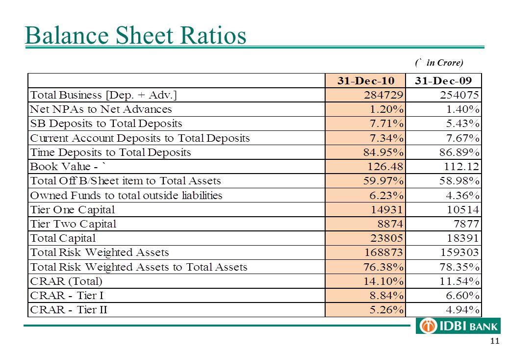 11 Balance Sheet Ratios ( ` in Crore)