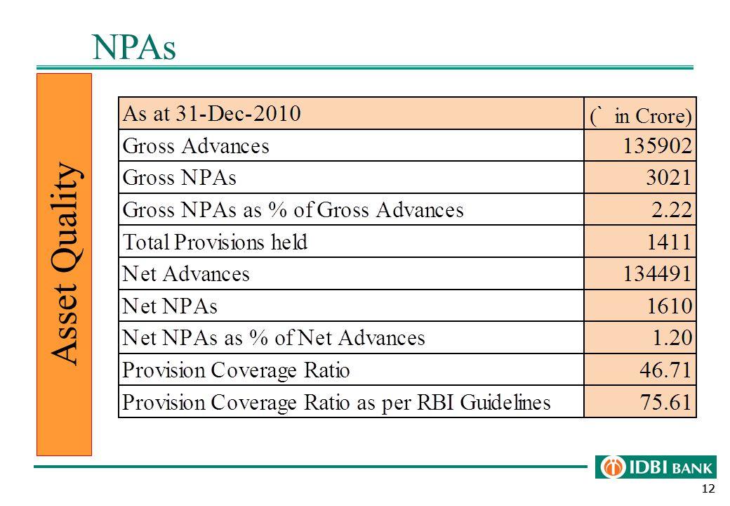 12 NPAs Asset Quality