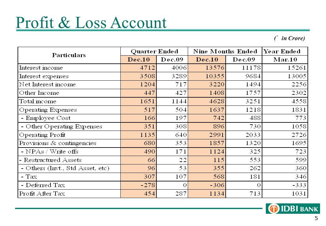 555 Profit & Loss Account ( ` in Crore)