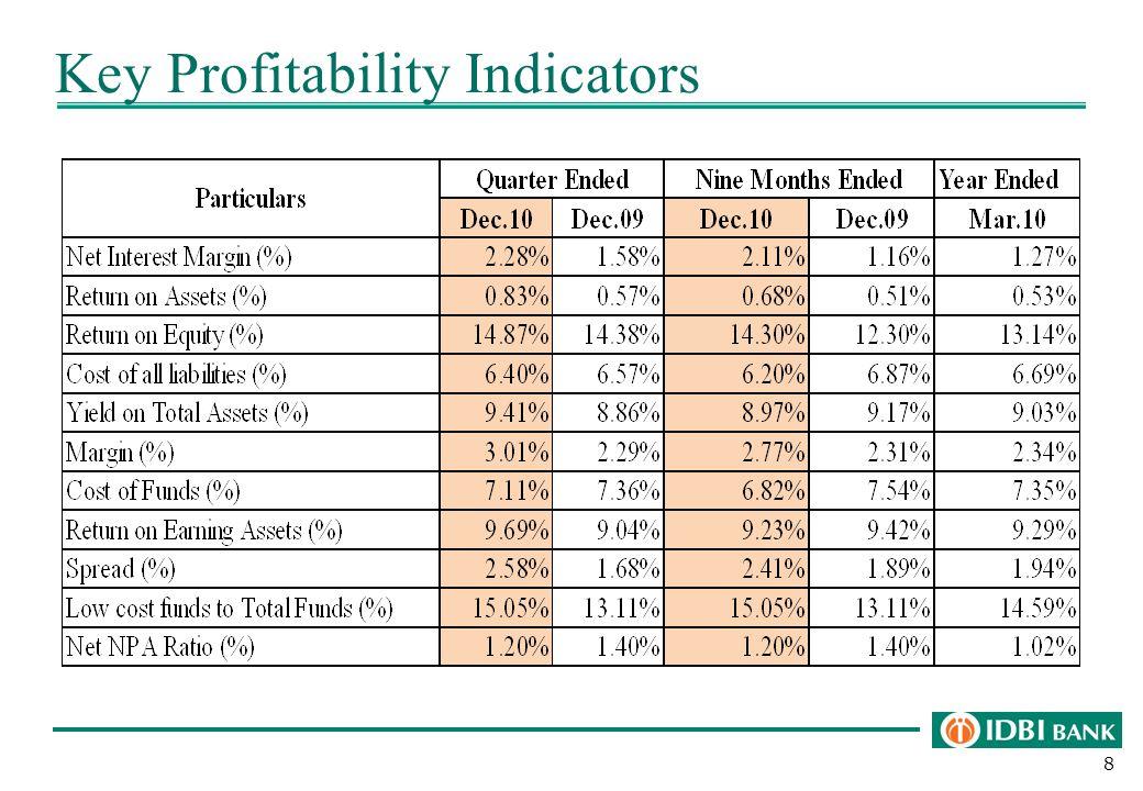 8 Key Profitability Indicators