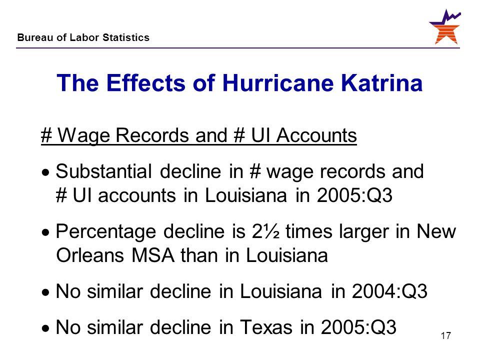 Bureau of Labor Statistics 17 The Effects of Hurricane Katrina # Wage Records and # UI Accounts  Substantial decline in # wage records and # UI accou