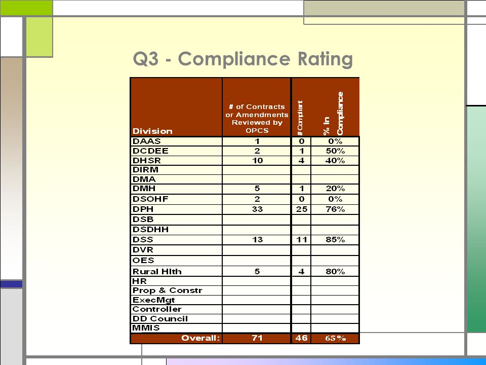 Q3 - Compliance Rating