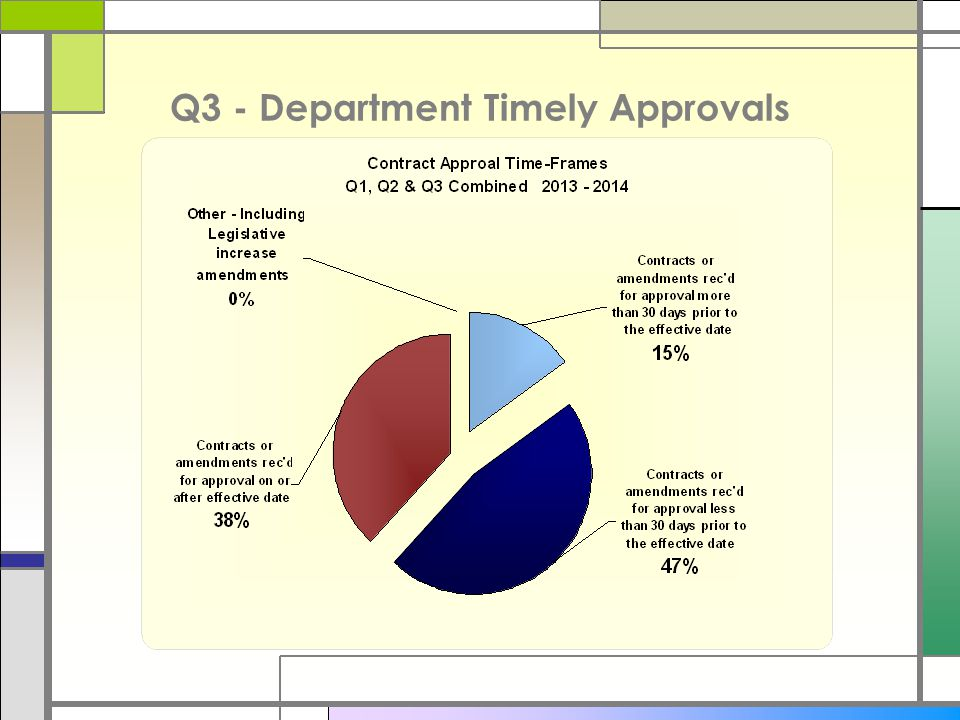 Q3 - Department Timely Approvals