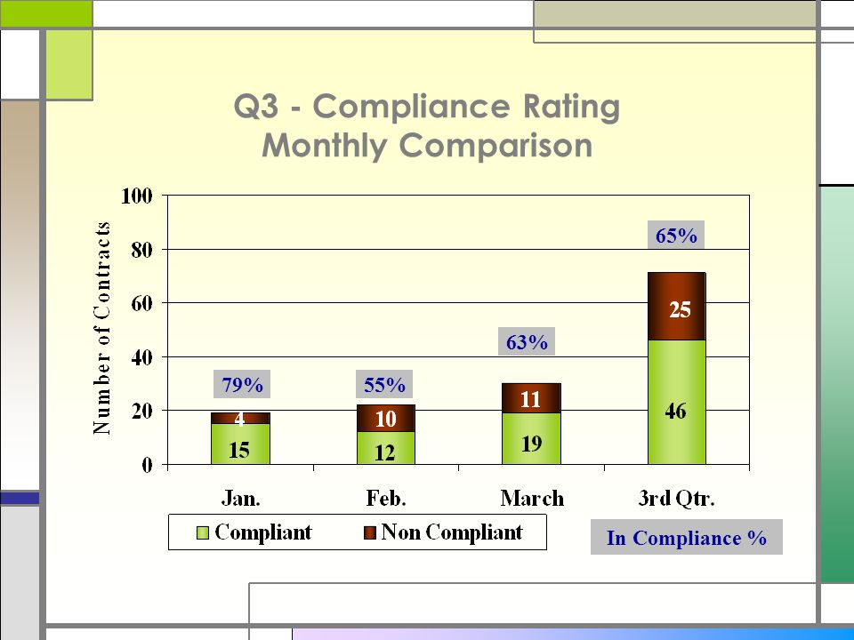 Q3 - Compliance Rating Monthly Comparison 79%55% 63% 65% In Compliance %