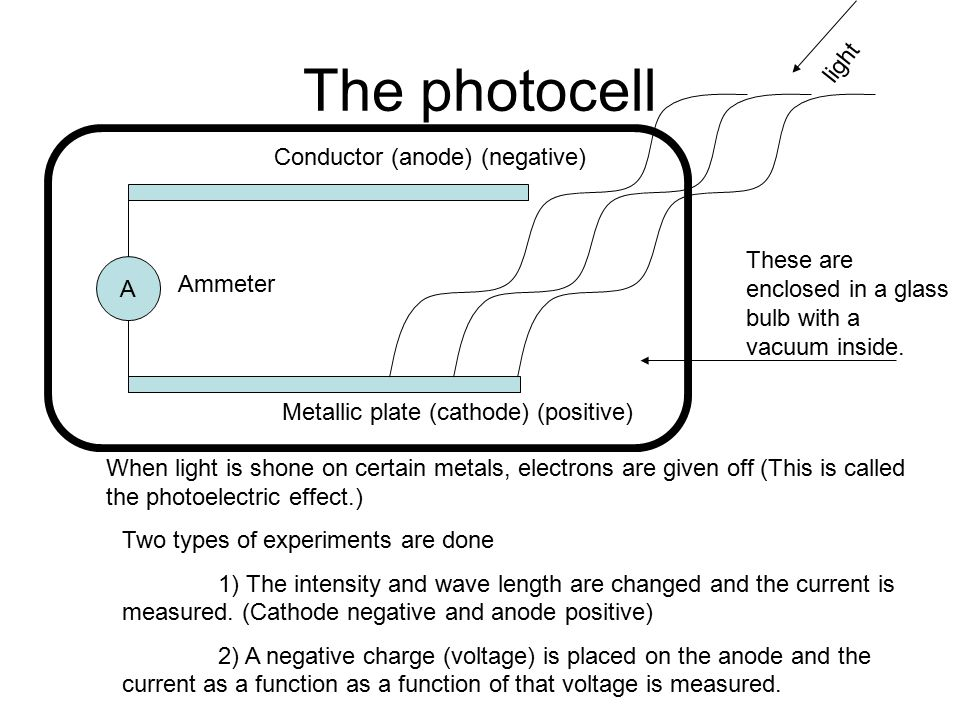 The photocell A Conductor (anode) (negative) Metallic plate (cathode) (positive) Ammeter light When light is shone on certain metals, electrons are given off (This is called the photoelectric effect.) Two types of experiments are done 1) The intensity and wave length are changed and the current is measured.