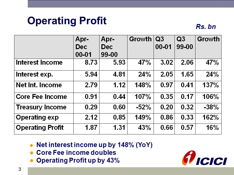 3 Operating Profit Net interest income up by 148% (YoY) Core Fee income doubles Operating Profit up by 43% Rs.