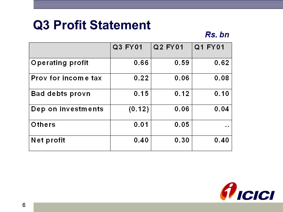 6 Q3 Profit Statement Rs. bn