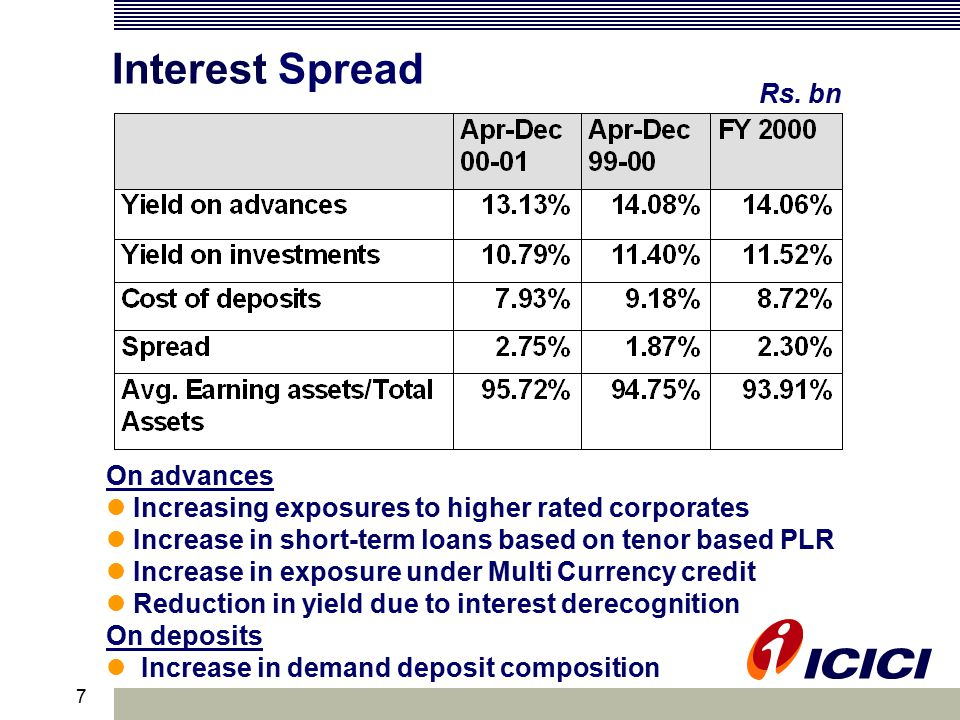 7 Interest Spread On advances Increasing exposures to higher rated corporates Increase in short-term loans based on tenor based PLR Increase in exposure under Multi Currency credit Reduction in yield due to interest derecognition On deposits Increase in demand deposit composition Rs.