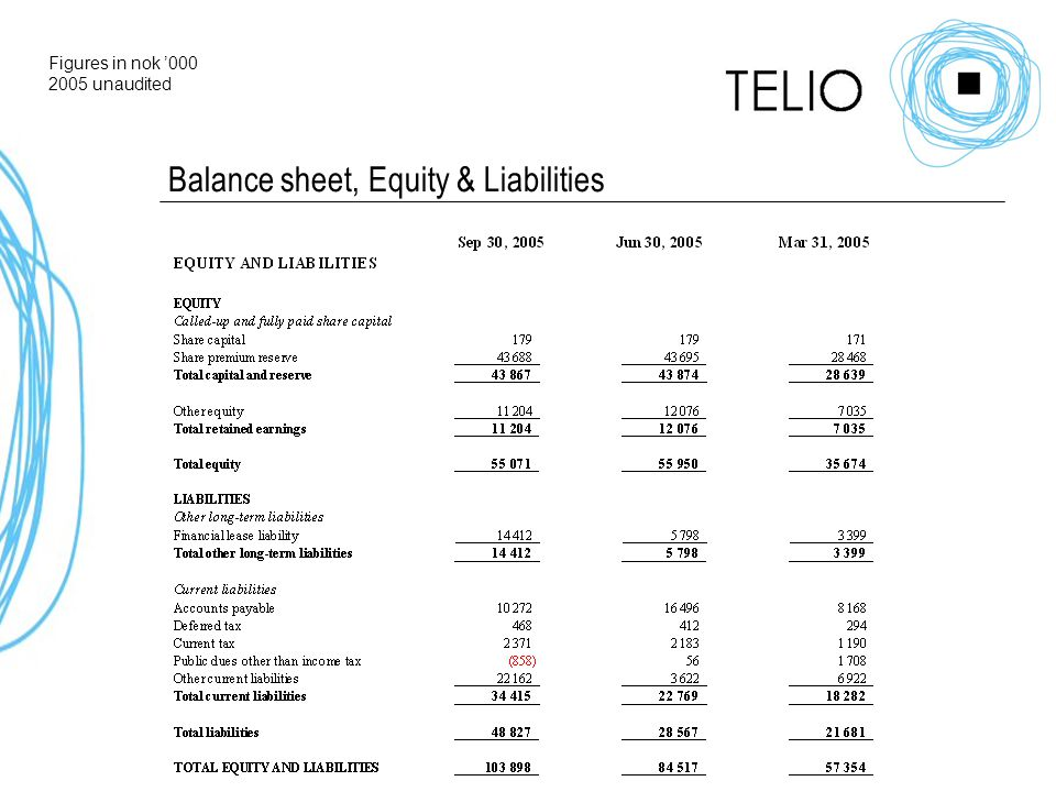 Balance sheet, Equity & Liabilities Figures in nok ' unaudited