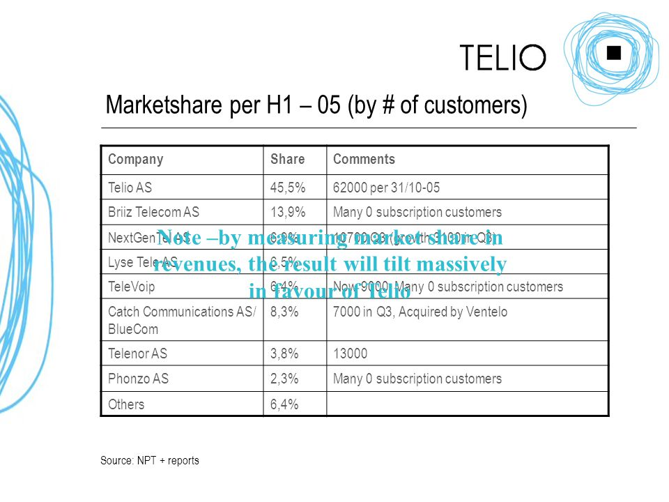 Marketshare per H1 – 05 (by # of customers) CompanyShareComments Telio AS45,5%62000 per 31/10-05 Briiz Telecom AS13,9%Many 0 subscription customers NextGenTel AS6,9%10700 Q3 (growth 3100 in Q3) Lyse Tele AS6,5% TeleVoip6,4%Now 9000, Many 0 subscription customers Catch Communications AS/ BlueCom 8,3%7000 in Q3, Acquired by Ventelo Telenor AS3,8%13000 Phonzo AS2,3%Many 0 subscription customers Others6,4% Source: NPT + reports Note –by measuring market share in revenues, the result will tilt massively in favour of Telio