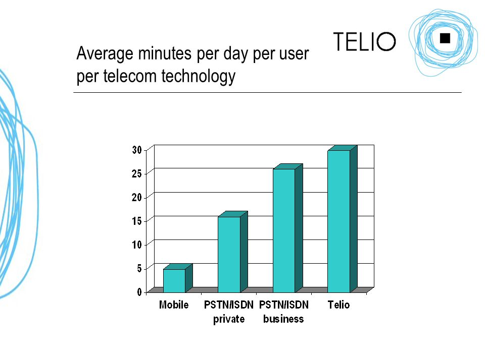 Average minutes per day per user per telecom technology