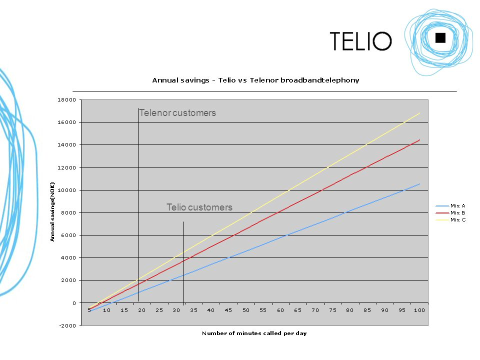 Telenor customers Telio customers