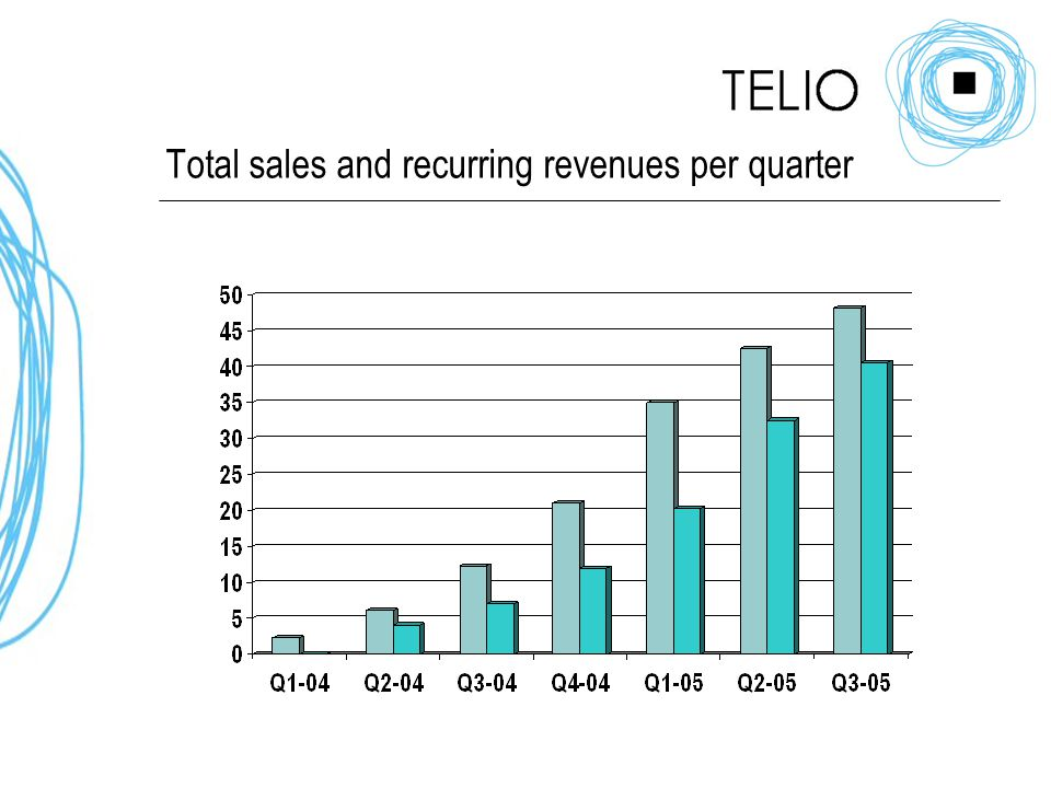 Total sales and recurring revenues per quarter