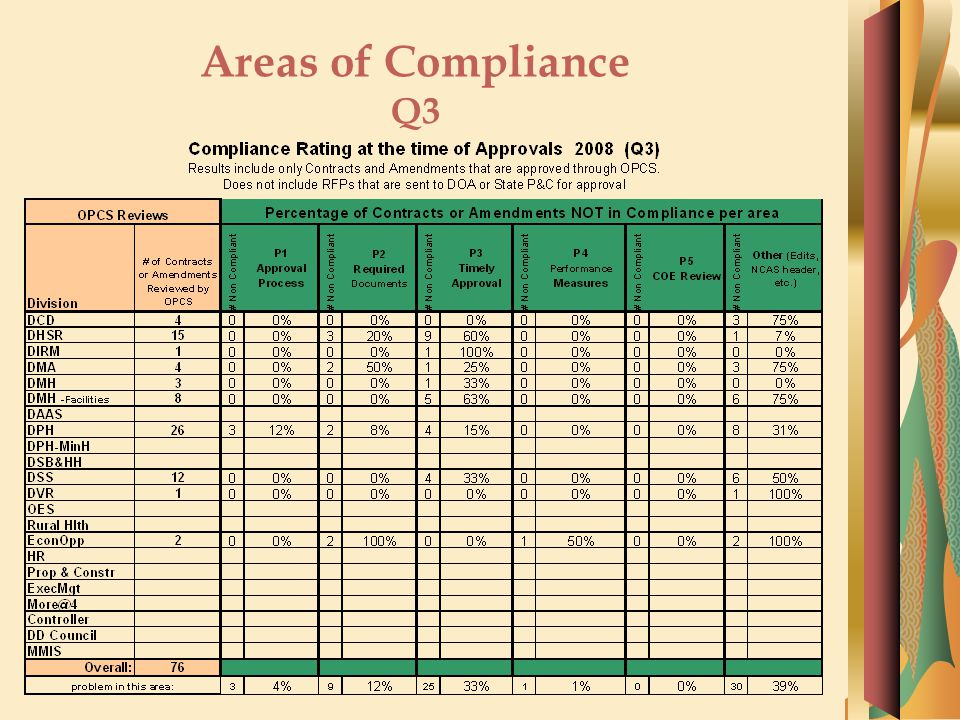 Areas of Compliance Q3