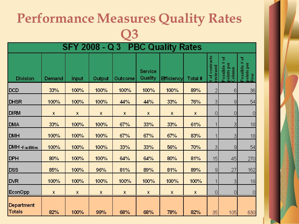 Performance Measures Quality Rates Q3