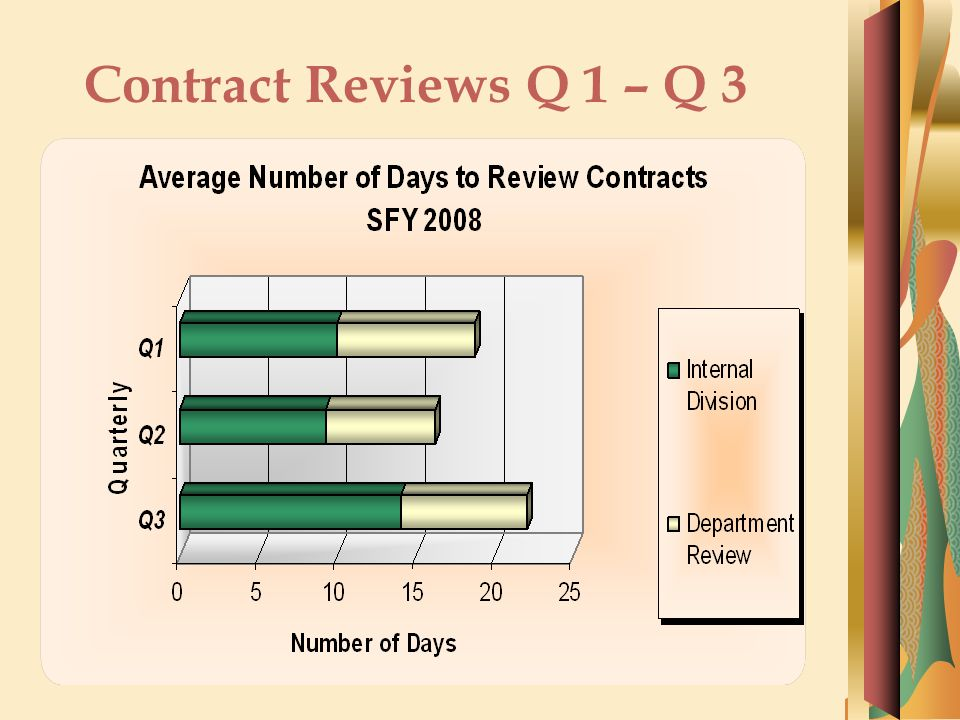 Contract Reviews Q 1 – Q 3