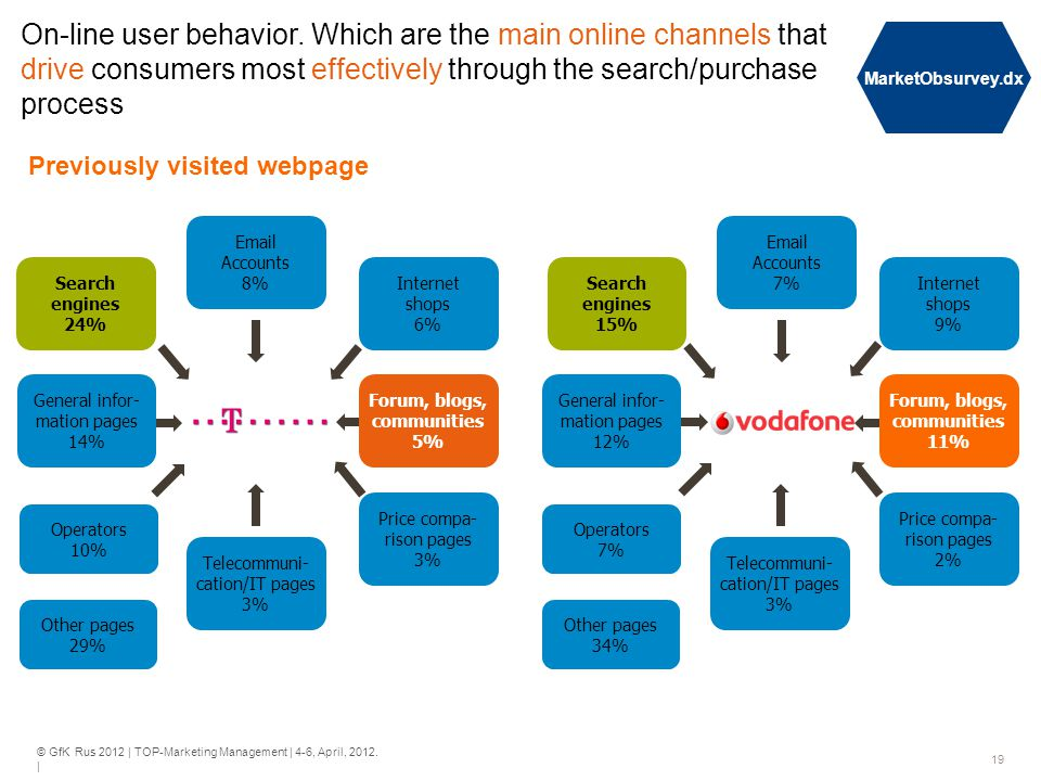 © GfK Rus 2012 | TOP-Marketing Management | 4-6, April, 2012. | 19 On-line user behavior. Which are the main online channels that drive consumers most