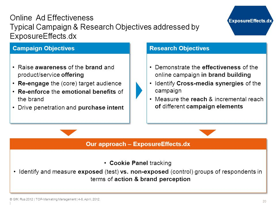 © GfK Rus 2012 | TOP-Marketing Management | 4-6, April, 2012. | 20 Online Ad Effectiveness Typical Campaign & Research Objectives addressed by Exposur