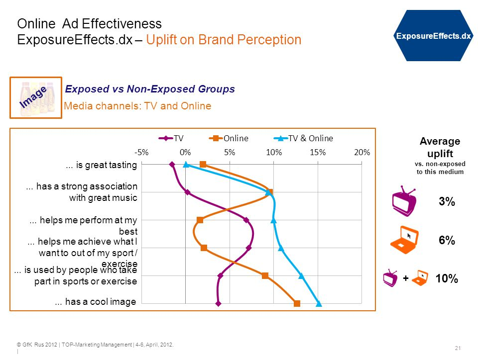 © GfK Rus 2012 | TOP-Marketing Management | 4-6, April, 2012. | 21 Online Ad Effectiveness ExposureEffects.dx – Uplift on Brand Perception ExposureEff
