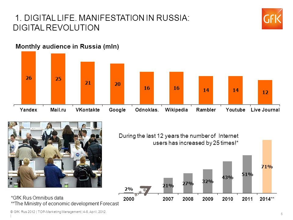 © GfK Rus 2012 | TOP-Marketing Management | 4-6, April, 2012. | 5 1. DIGITAL LIFE. MANIFESTATION IN RUSSIA: DIGITAL REVOLUTION During the last 12 year