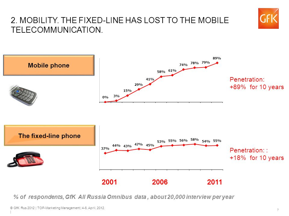 © GfK Rus 2012 | TOP-Marketing Management | 4-6, April, 2012. | 7 2. MOBILITY. THE FIXED-LINE HAS LOST TO THE MOBILE TELECOMMUNICATION. The fixed-line
