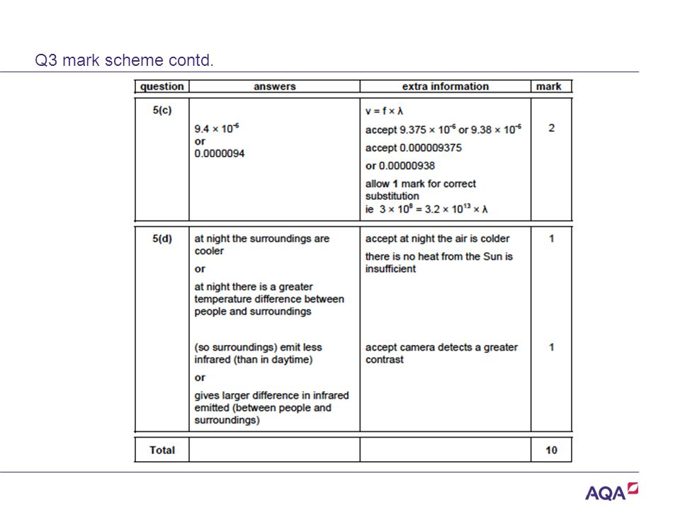 Q3 mark scheme contd. Version 2.0 Copyright © AQA and its licensors. All rights reserved.