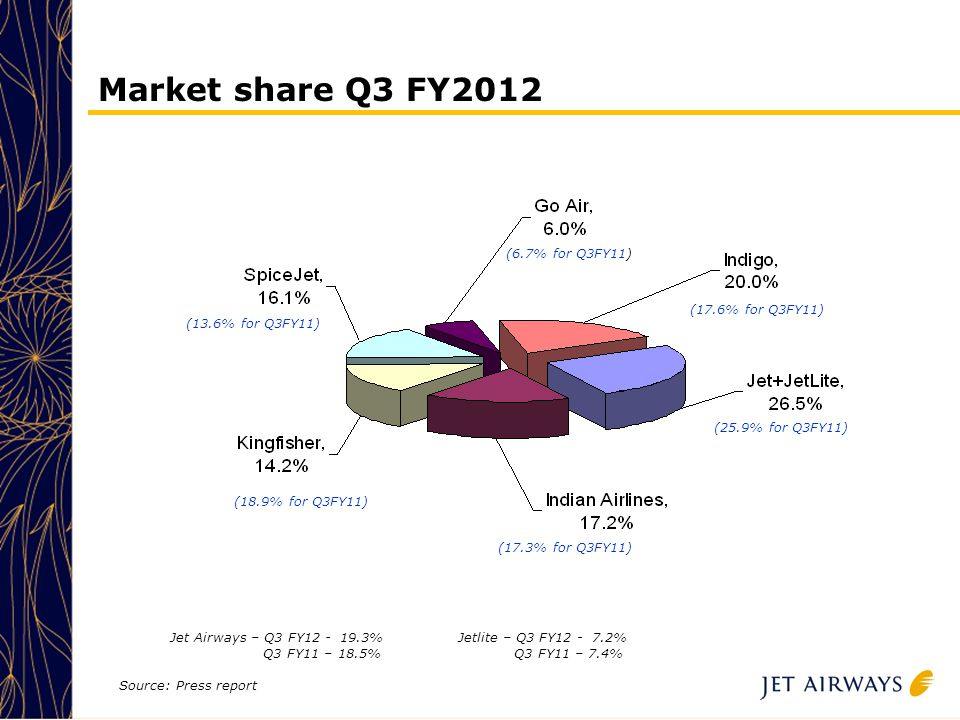 11 Market share Q3 FY2012 Source: Press report Jet Airways – Q3 FY12 - 19.3% Q3 FY11 – 18.5% Jetlite – Q3 FY12 - 7.2% Q3 FY11 – 7.4% (13.6% for Q3FY11) (17.6% for Q3FY11) (18.9% for Q3FY11) (25.9% for Q3FY11) (17.3% for Q3FY11) (6.7% for Q3FY11)