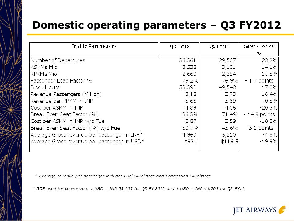 12 Domestic operating parameters – Q3 FY2012 * Average revenue per passenger includes Fuel Surcharge and Congestion Surcharge * ROE used for conversion: 1 USD = INR 53.105 for Q3 FY 2012 and 1 USD = INR 44.705 for Q3 FY11