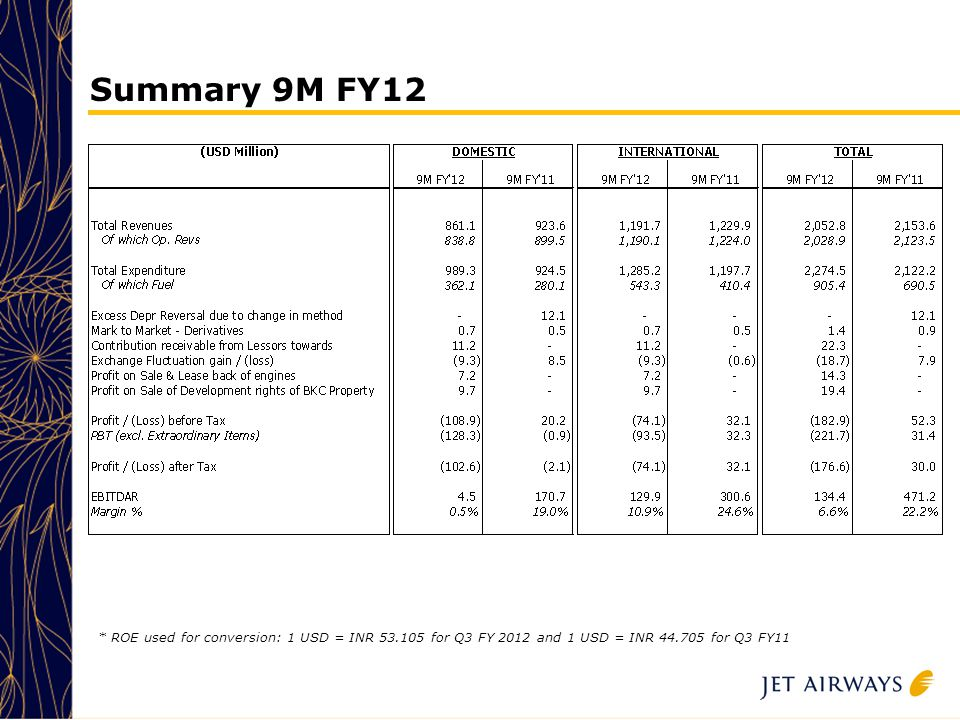 19 Summary 9M FY12 * ROE used for conversion: 1 USD = INR 53.105 for Q3 FY 2012 and 1 USD = INR 44.705 for Q3 FY11