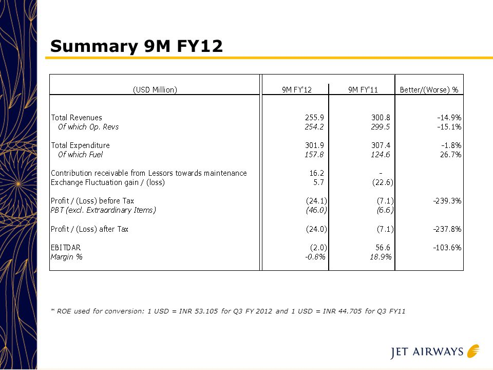 25 Summary 9M FY12 * ROE used for conversion: 1 USD = INR 53.105 for Q3 FY 2012 and 1 USD = INR 44.705 for Q3 FY11