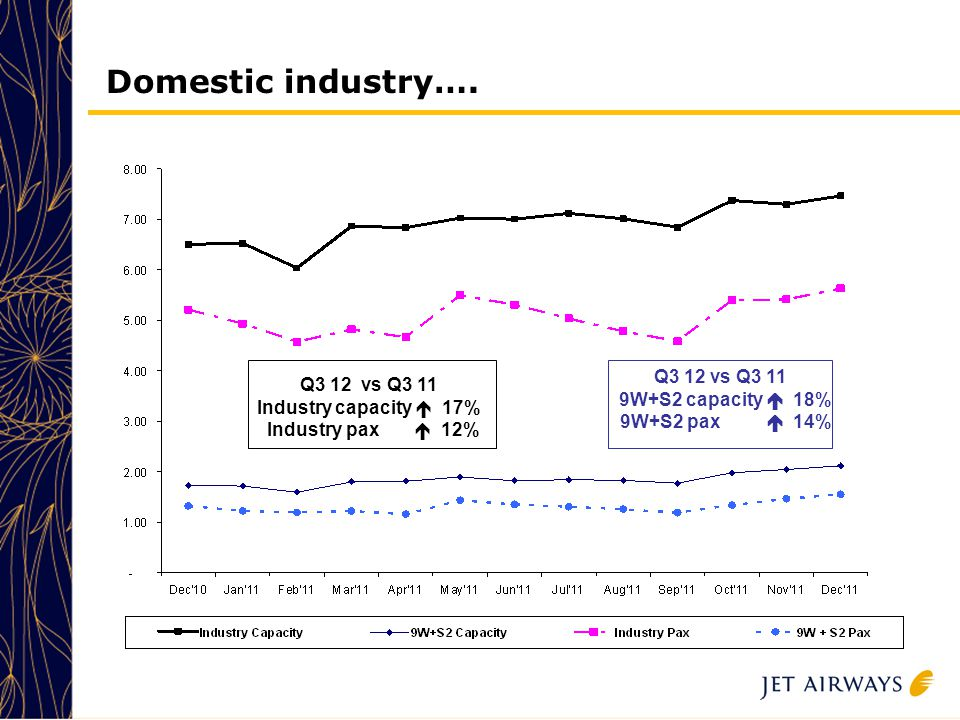 3 3 3 3 3 Domestic industry….