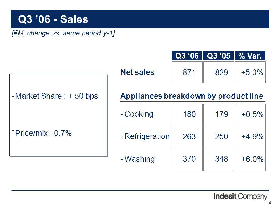 4 Q3 '06 - Sales Market Share : + 50 bps Price/mix: -0.7% ---- [€M; change vs.