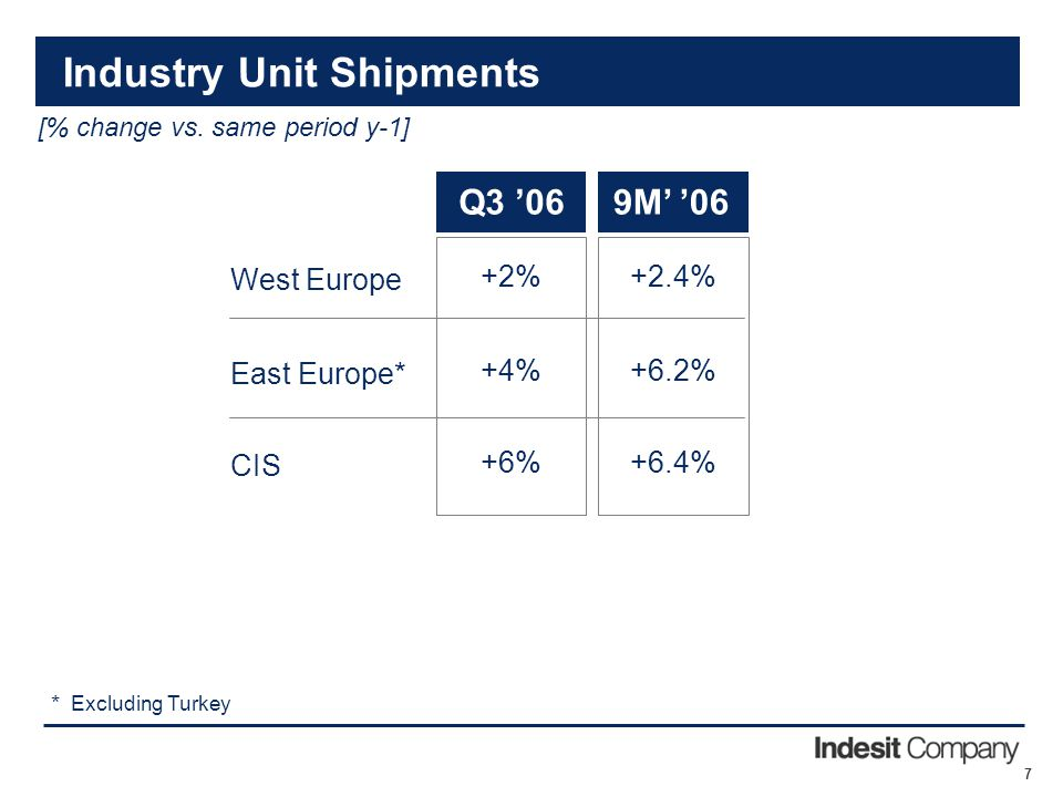 7 [% change vs. same period y-1] * Industry Unit Shipments CIS East Europe* West Europe +2.4% +6.2% +6.4% 9M' '06 +2% +4% +6% Q3 '06 Excluding Turkey