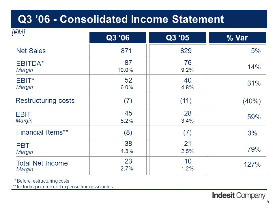 9 Q3 '06 - Consolidated Income Statement [€M] % VarQ3 '05Q3 '06 2138 79% PBT Margin 5%829871 Net Sales 14% 7687 EBITDA* Margin (7)(8) Financial Items*