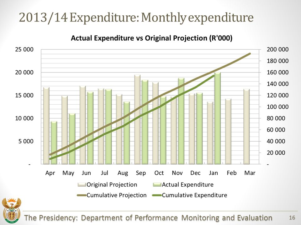 The Presidency: Department of Performance Monitoring and Evaluation 16 2013/14 Expenditure: Monthly expenditure
