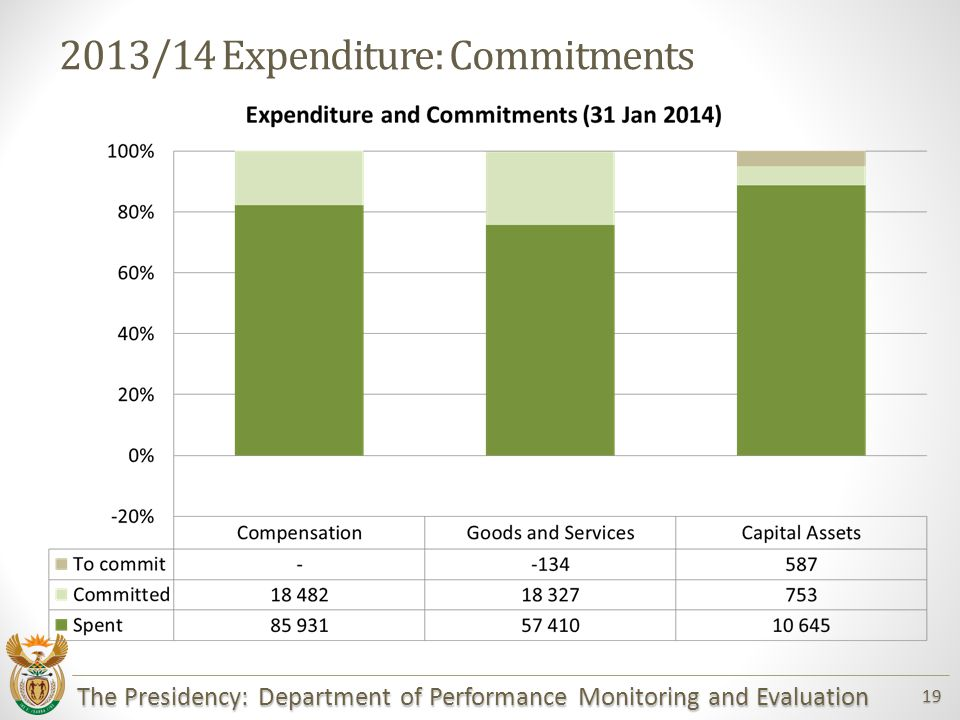 The Presidency: Department of Performance Monitoring and Evaluation 19 2013/14 Expenditure: Commitments