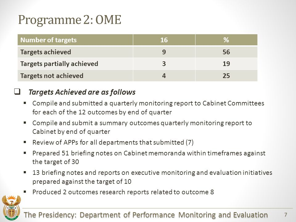 The Presidency: Department of Performance Monitoring and Evaluation 7 Programme 2: OME  Targets Achieved are as follows  Compile and submitted a quarterly monitoring report to Cabinet Committees for each of the 12 outcomes by end of quarter  Compile and submit a summary outcomes quarterly monitoring report to Cabinet by end of quarter  Review of APPs for all departments that submitted (7)  Prepared 51 briefing notes on Cabinet memoranda within timeframes against the target of 30  13 briefing notes and reports on executive monitoring and evaluation initiatives prepared against the target of 10  Produced 2 outcomes research reports related to outcome 8 Number of targets16% Targets achieved956 Targets partially achieved319 Targets not achieved425