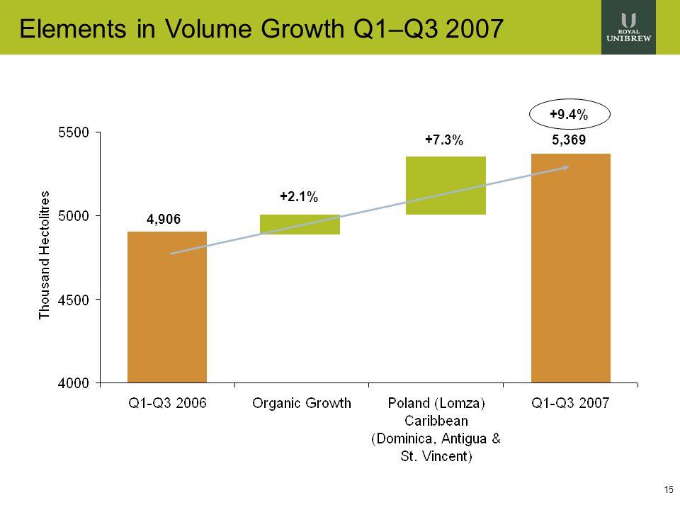 15 Elements in Volume Growth Q1–Q3 2007 +9.4% 4,906 5,369 +2.1% +7.3%