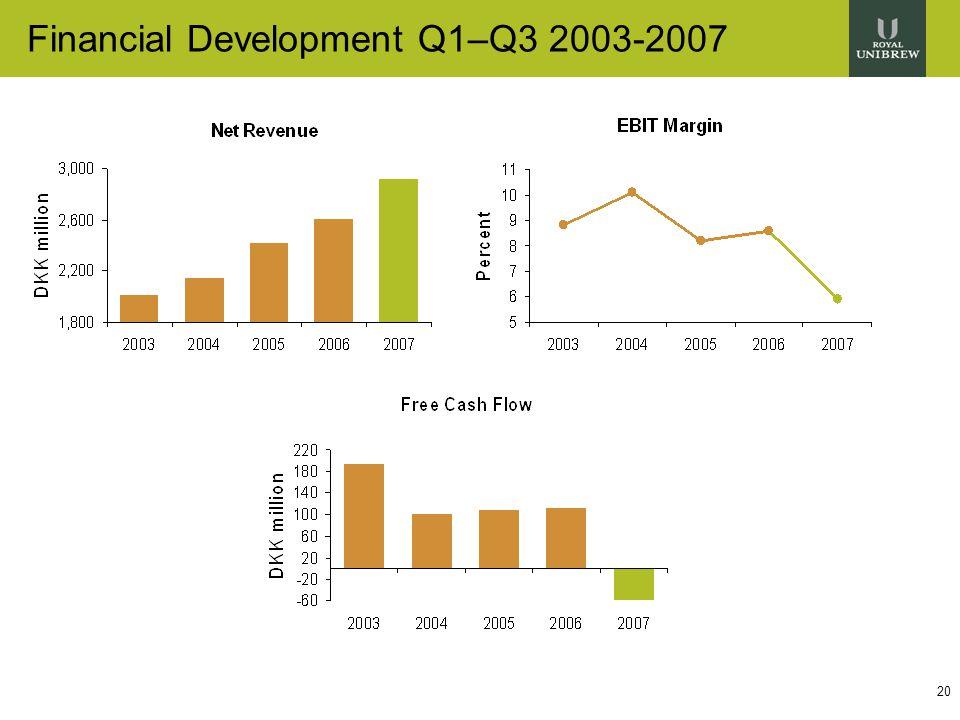 20 Financial Development Q1–Q3 2003-2007