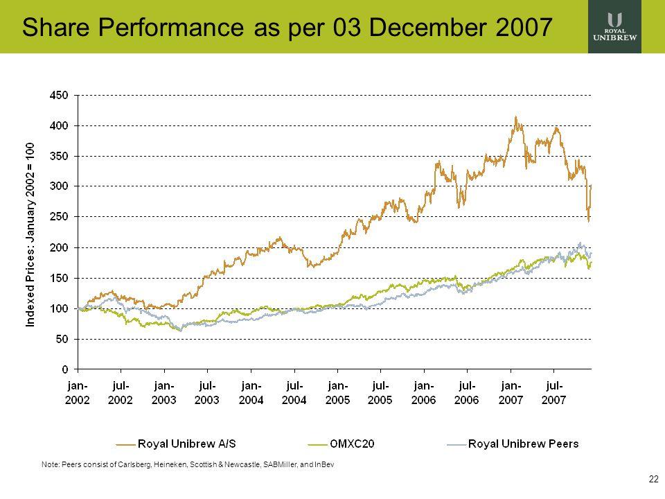 22 Share Performance as per 03 December 2007 Note: Peers consist of Carlsberg, Heineken, Scottish & Newcastle, SABMiller, and InBev