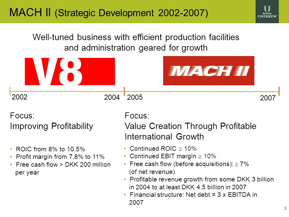 3 MACH II (Strategic Development 2002-2007) 2005 2007 ROIC from 8% to 10.5% Profit margin from 7.8% to 11% Free cash flow > DKK 200 million per year Focus: Improving Profitability Well-tuned business with efficient production facilities and administration geared for growth 2004 2002 Continued ROIC  10% Continued EBIT margin  10% Free cash flow (before acquisitions):  7% (of net revenue) Profitable revenue growth from some DKK 3 billion in 2004 to at least DKK 4.5 billion in 2007 Financial structure: Net debt = 3 x EBITDA in 2007 Focus: Value Creation Through Profitable International Growth