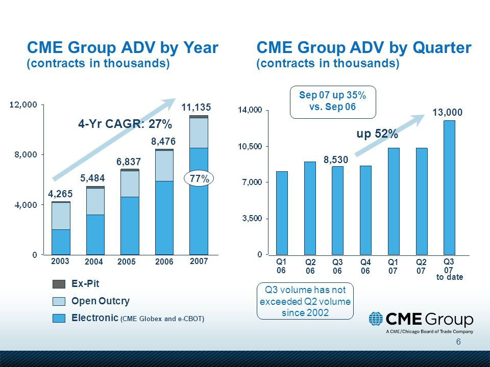 6 CME Group ADV by Year (contracts in thousands) Ex-Pit Open Outcry Electronic (CME Globex and e-CBOT) 11,135 8,476 2007 2003 200420052006 6,837 5,484