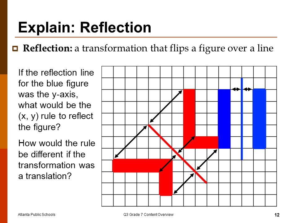 Atlanta Public SchoolsQ3 Grade 7 Content Overview 12 Explain: Reflection If the reflection line for the blue figure was the y-axis, what would be the (x, y) rule to reflect the figure.