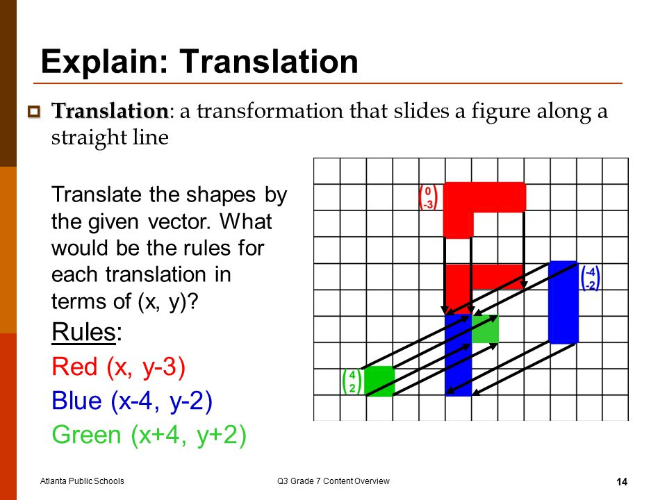 Atlanta Public SchoolsQ3 Grade 7 Content Overview 14 Explain: Translation  Translation  Translation : a transformation that slides a figure along a straight line Translate the shapes by the given vector.