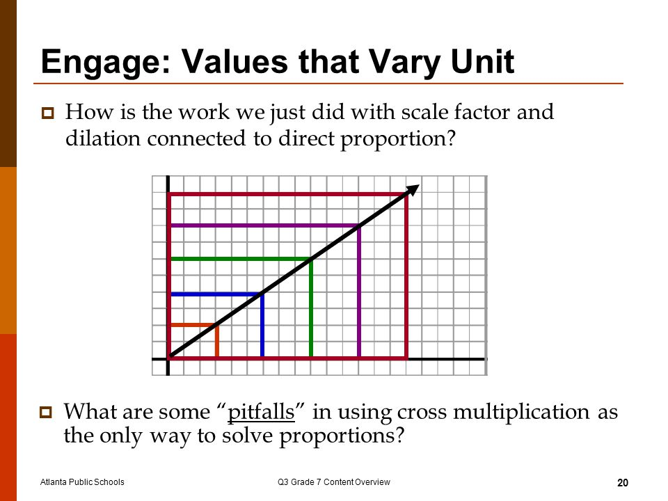 Atlanta Public SchoolsQ3 Grade 7 Content Overview 20 Engage: Values that Vary Unit  How is the work we just did with scale factor and dilation connec